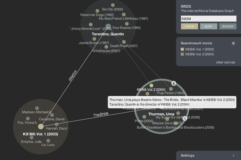 IMDG - The Internet Movie Database Graph.